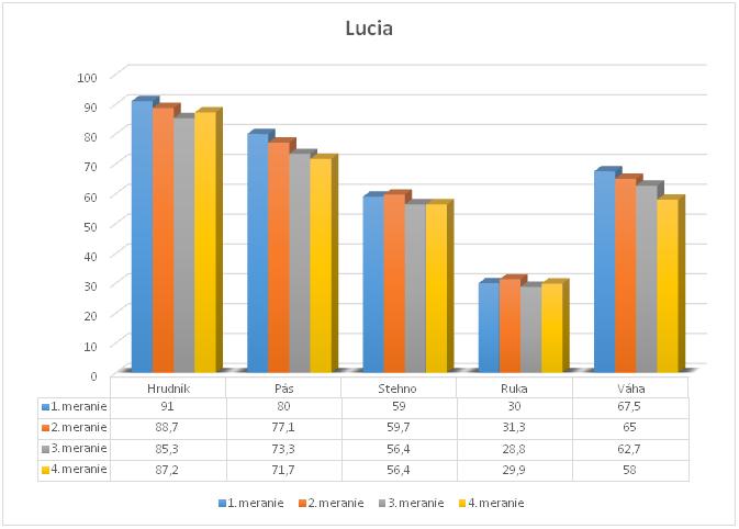 Ako sa zmenila postava a aký pokrok urobila počas trénerského challenge Lucia?