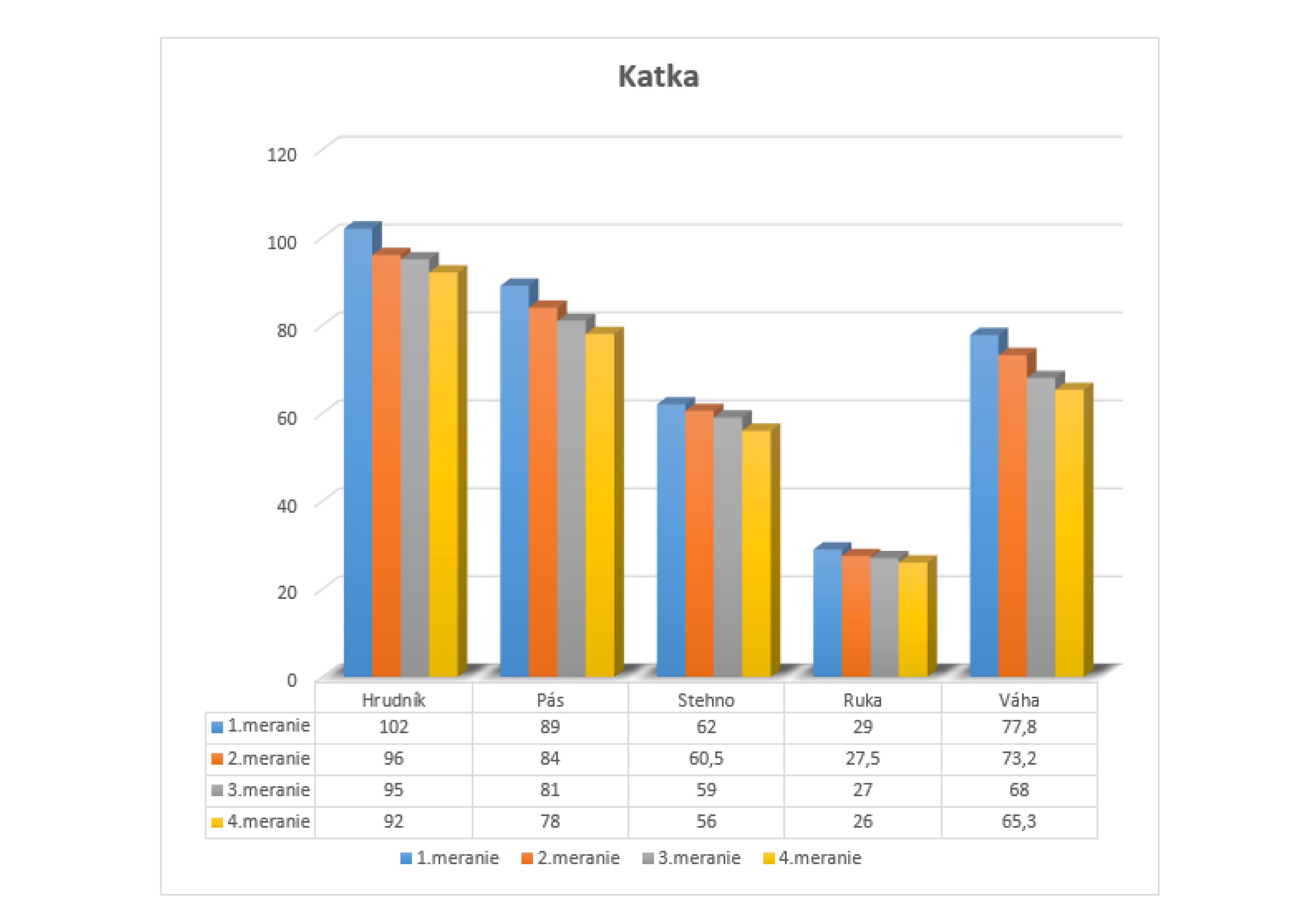 Graf Katka